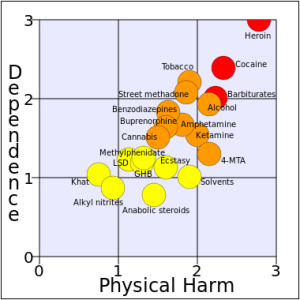 Development_of_a_rational_scale_to_assess_the_harm_of_drugs_of_potential_misuse