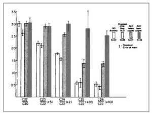 Figure 1: This demonstrated that the hallmark of ALD was the elevation of VLCFA.  The plasma assay determined from this work is still used today (Moser et al., 1981).
