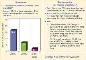 Figure 3: It is shown in this study by the NIMH that 6.7% of adults will experience MDD.  It also shows the percentage of people who classify this disorder as severe.