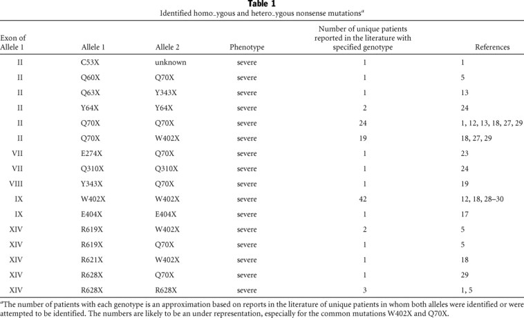 Table of sample mutations that lead to Hurler Syndrome.  The manifold nature of the mutations that can cause the disease make genotype based diagnosis difficult, so diagnosis typically happens around 9 months of age after clinical presentation.  Source: Terlato et al. 2003.