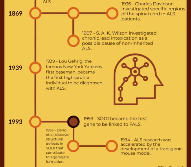 Capstone Project: Familial ALS