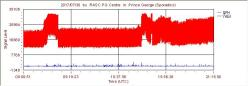 Latest Radio-SkyPipe data