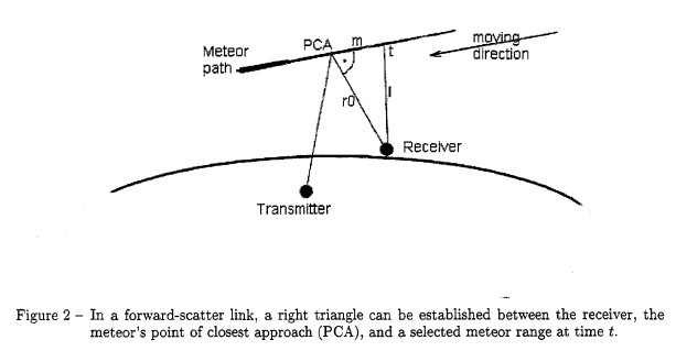 Radio Detection Basics