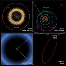 Oort Cloud perspective