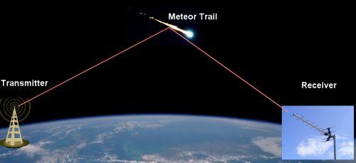 2017-8-7 : Meteor Echoes Live Stream: livemeteors.com