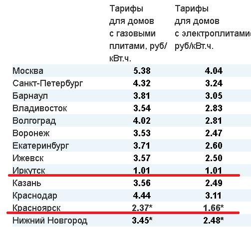 Квт час ижевск стоимость екатеринбурга стоимость часа сауны