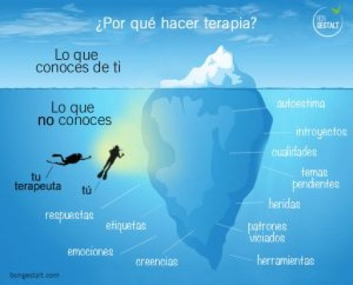 gestalt barcelona, terapia, psicologia