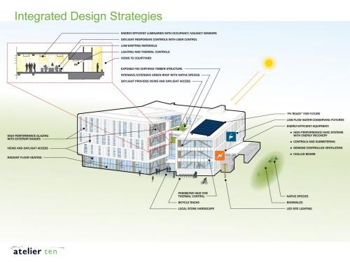 IDB_Sustainable_Design_Concepts