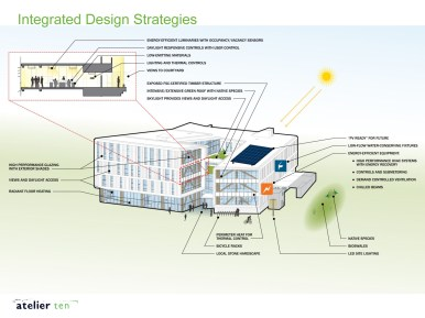 (I)DB Sustainability Features