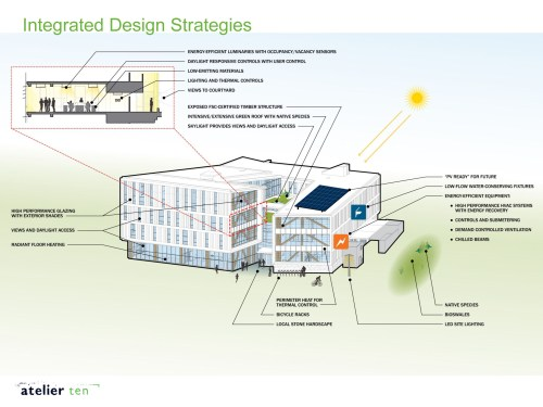 IDB_Sustainable_Design_Concepts