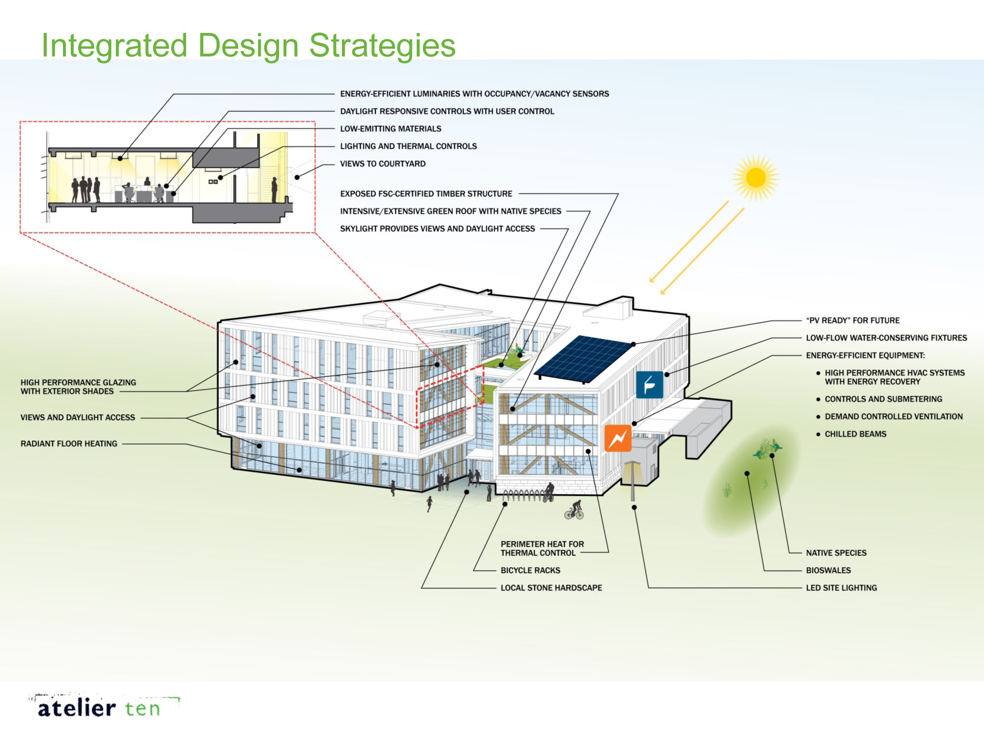 Integrated design building sustainable design strategies for Eco building design