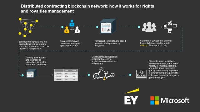 blockchain content rights platform