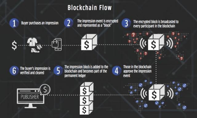blockchain to track ad data