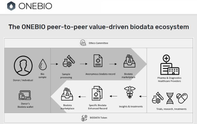 onnebio biodata blockchain ecosystem