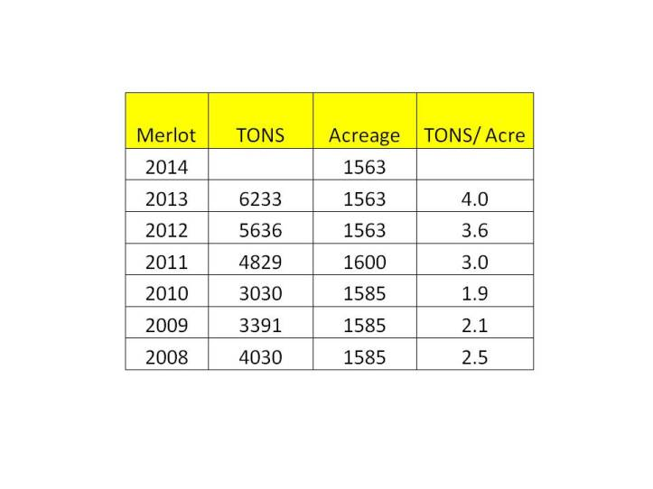 Merlot Stats