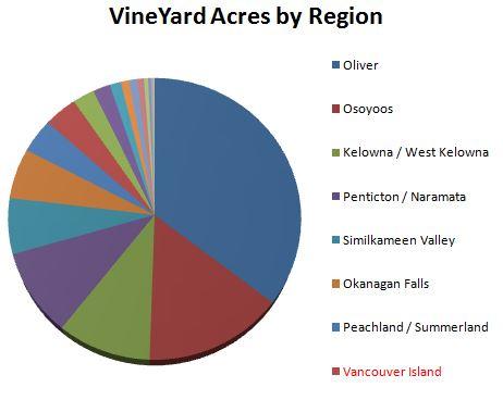 Vineyard Acres by Region