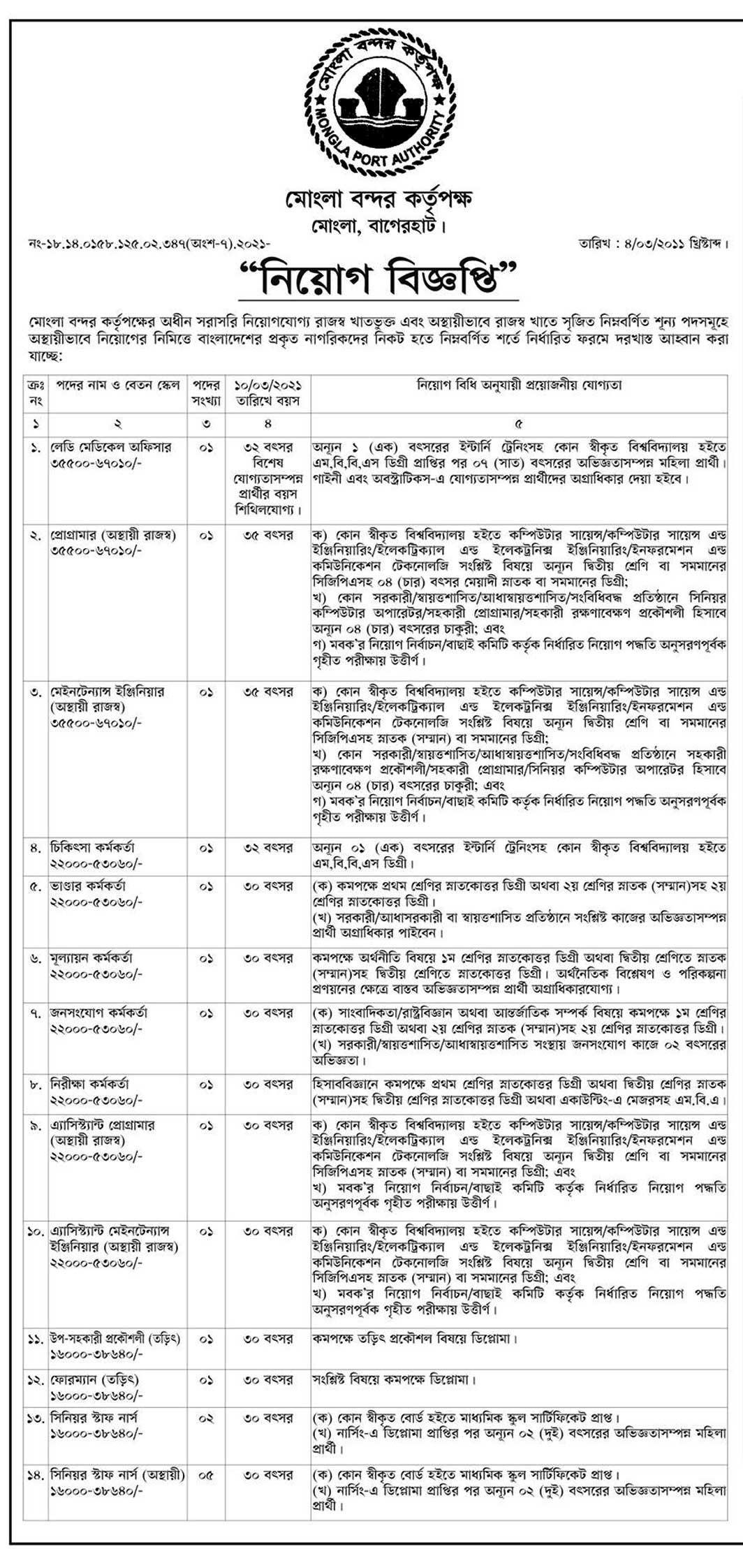 MPA Job Circular 2021