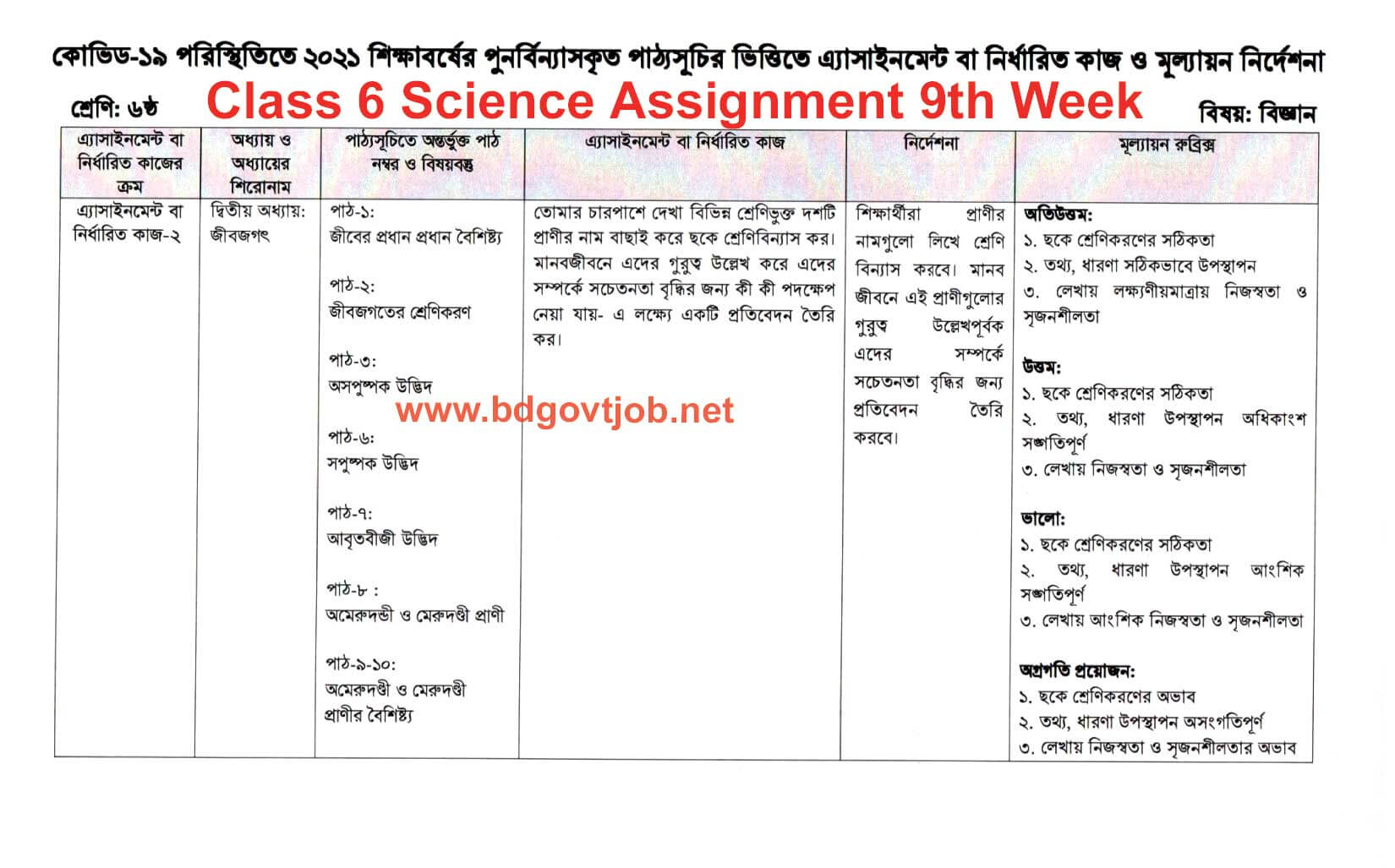 Class 6 Science assignment answer 2021