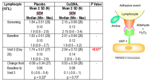 A mechanism by which Cu(I) can push the neturophil to lymphocyte ratio in favor of lymphocytes