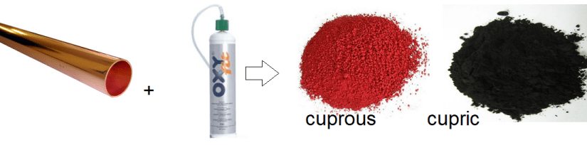Metallic copper may react with oxygen to form cuprous and cupric oxides.  Writing mass amounts in terms of moles allows us to keep a head count of proportions of copper and O2.