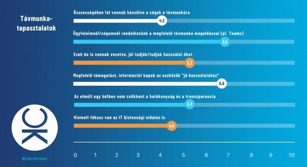 Nehezen megy a távmunka a magyar cégeknek