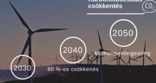 Karbonsemlegesség 2050-re? Lehetséges!