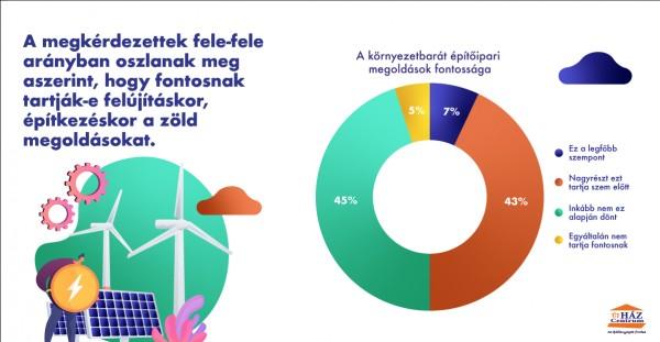 A magyarok felének fontos, hogy fenntartható otthont teremtsen
