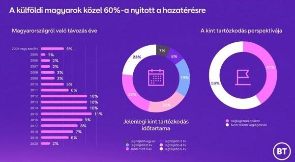 Magyar munkavállalók külföldön: átírta a koronavírus a hazatérési kedvet?