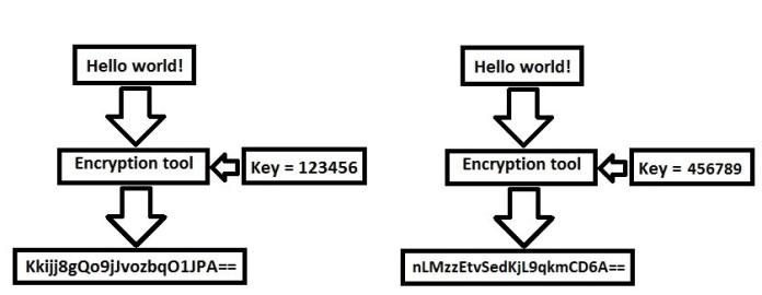 Encryptionkey