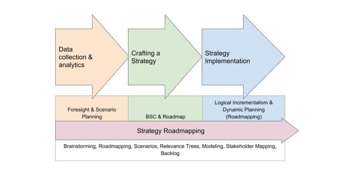 strategy-roadmapping-vuca-world