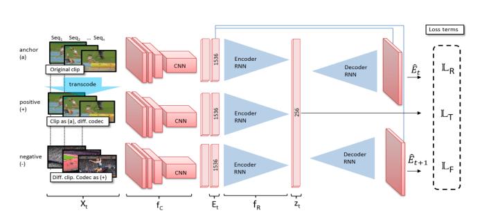 Archangel triplet neural network