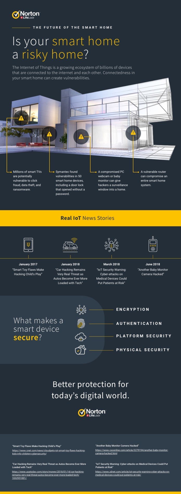 smart home security norton symantec infographic