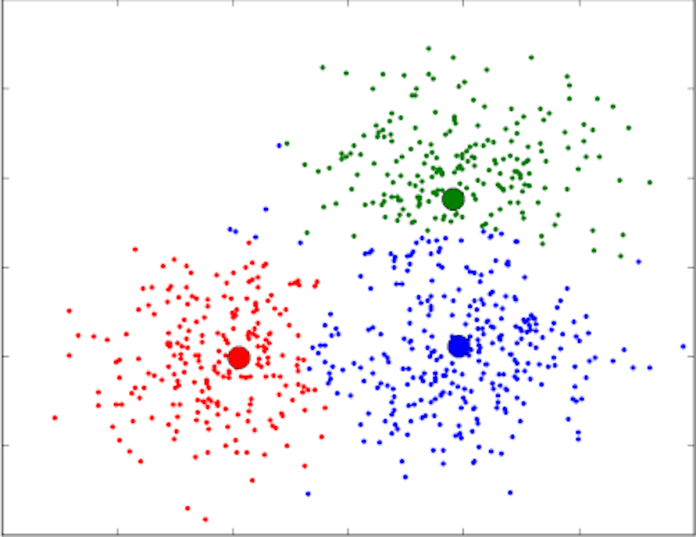 Artificial Intelligence: clustering