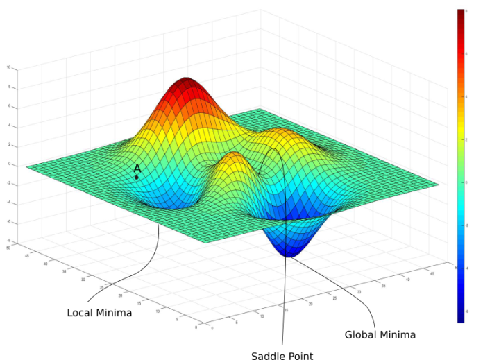 gradient descent local minima