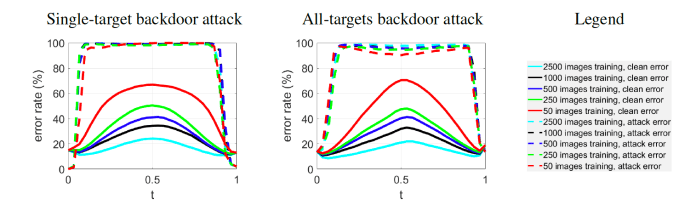 mode connectivity adversarial attack error rate