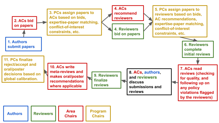 ICLR review process