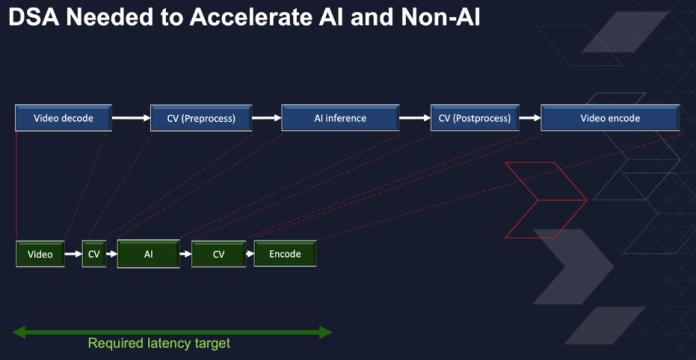 domain-specific architectures AI pipeline