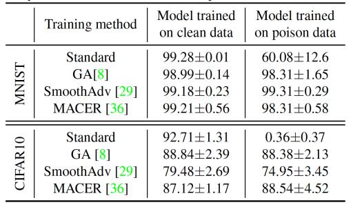 random smoothing machine learning