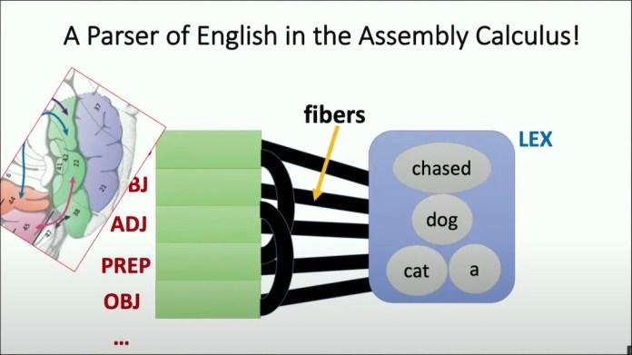 procesamiento de lenguaje natural de cálculo de ensamblaje