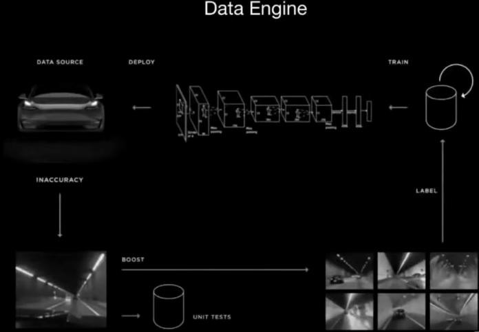 Tesla data engineering cycle