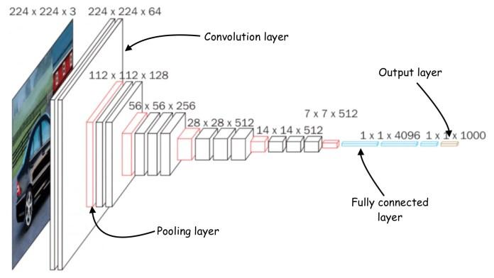 convolutional neural network architecture