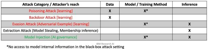 adversarial attack types