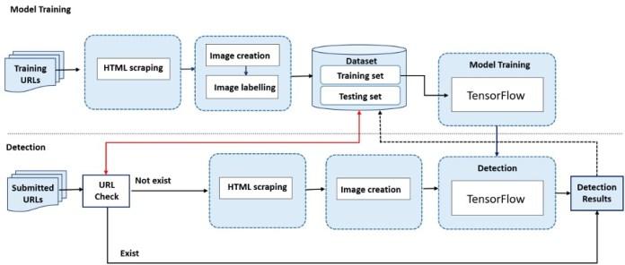sitio web detección de phishing arquitectura de aprendizaje automático
