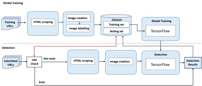 website phishing detection machine learning architecture