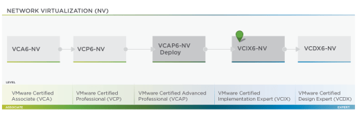 VMware - Network Virtualization Roadmap
