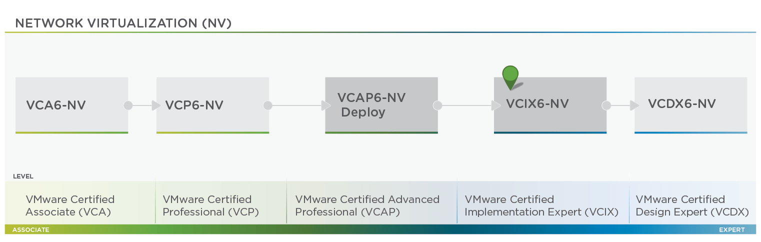 NSX Archives - Be-Virtual net