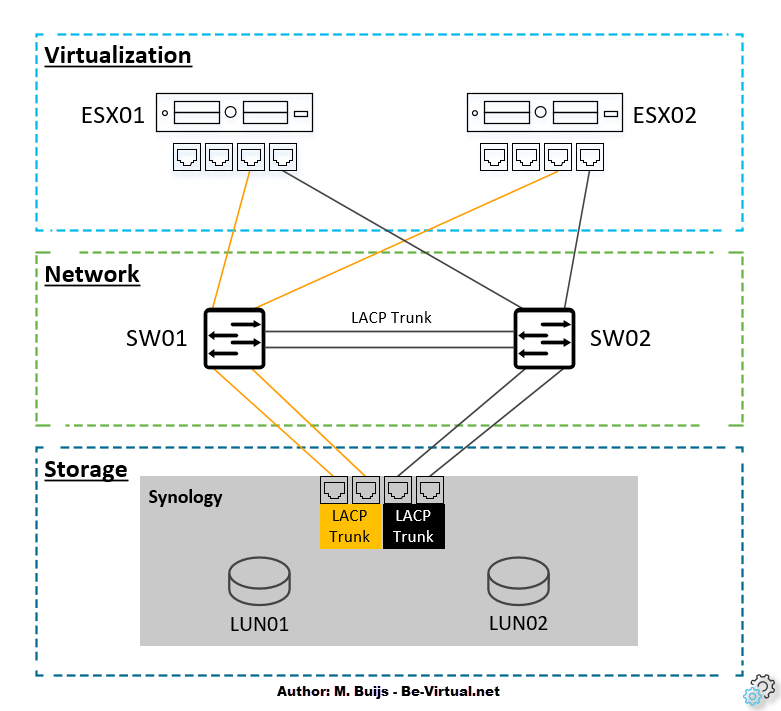 Physical Design - VMware iSCSI Storage