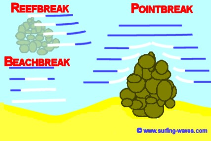 beach break point break reef break