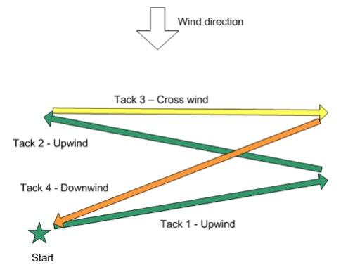 kite surfing tips