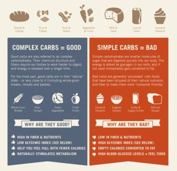 Good-Carbs-vs-Bad-Carbs